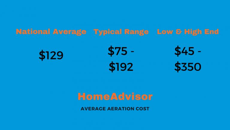 aeration cost homeadvisor